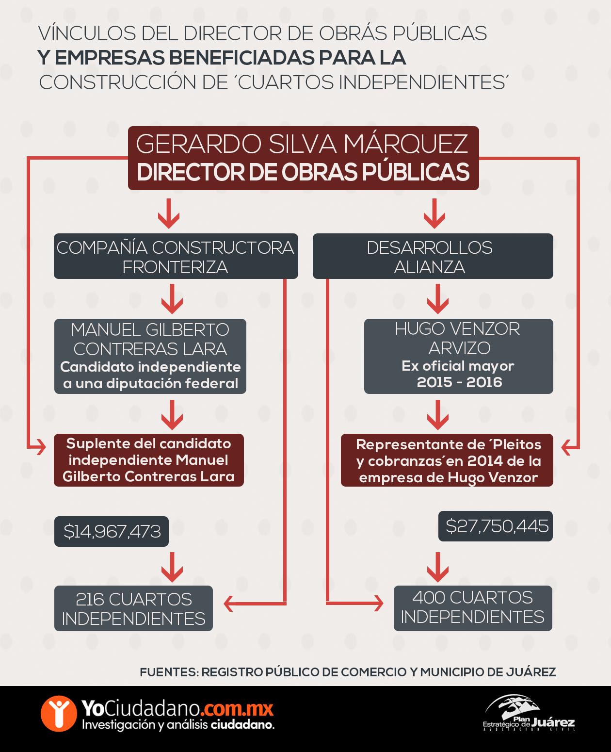 mapa de relaciones Silva empresas